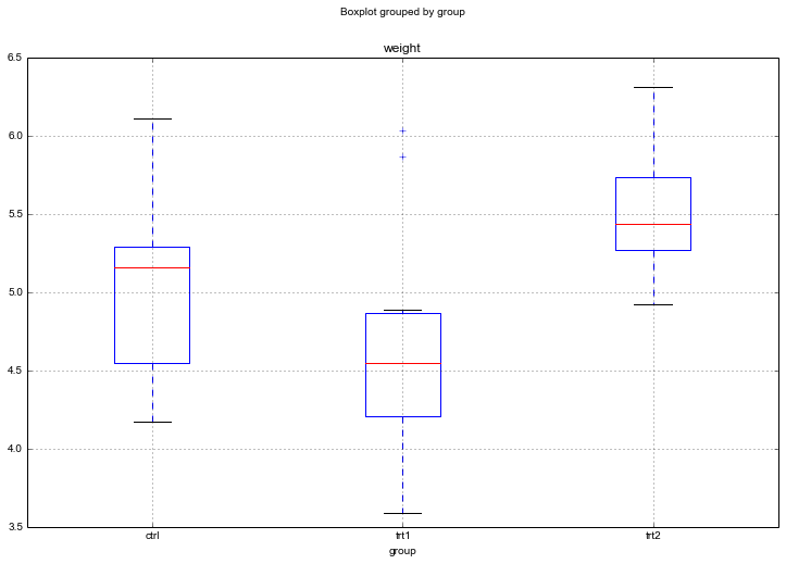 Boxplot of the different groups in our ANOVA with Python example
