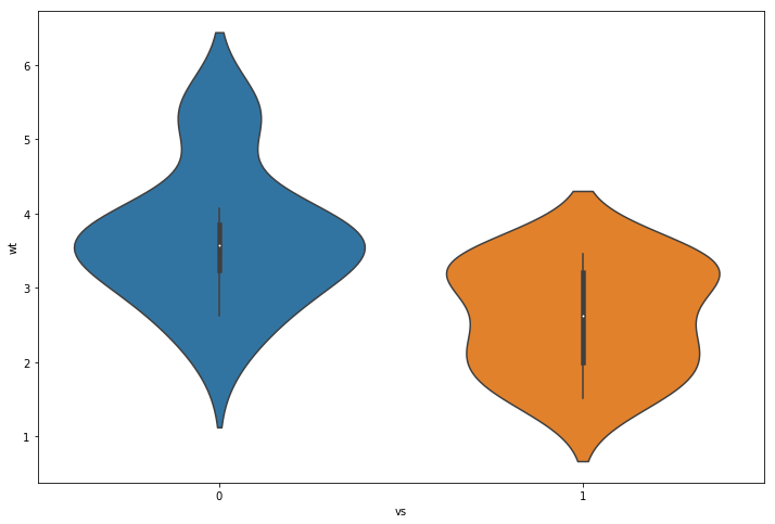 Data visualization in Python - Violin Plot