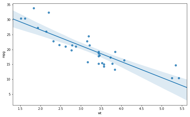 added regression line to scatter plot in seaborn