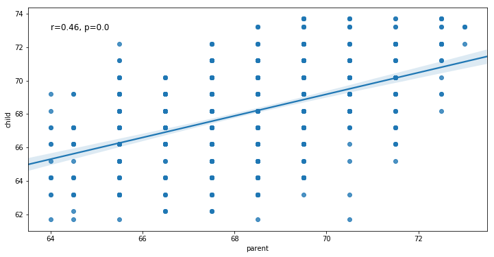 How to Make a Scatter Plot in Python using Seaborn -