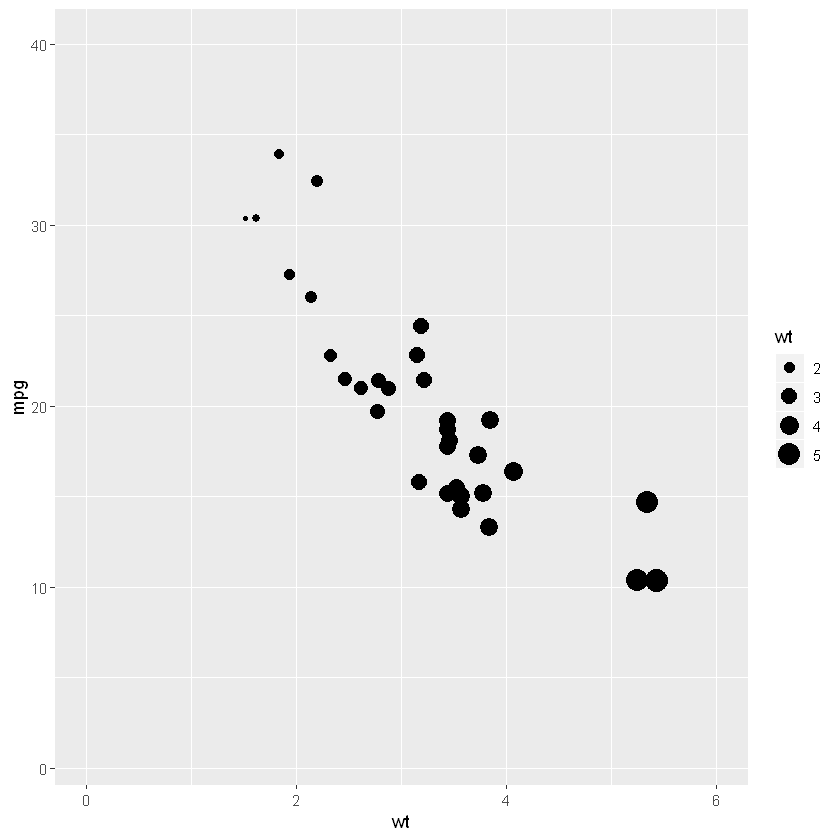 scatter plot created in R
