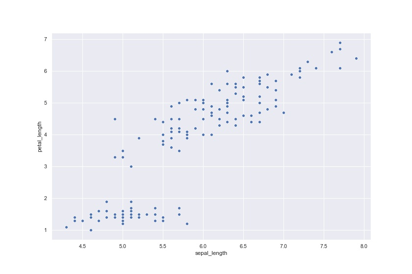 Scattergraph created using Seaborn  with new plot size