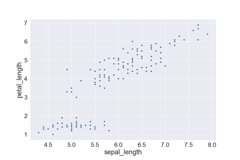 Set Seaborn Plot Size