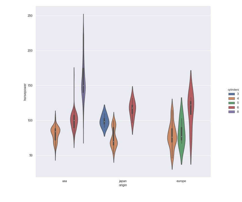 Seaborn Violin Plot in Python with new size