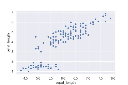 Scatter Plot in Python that we are going to change the size of