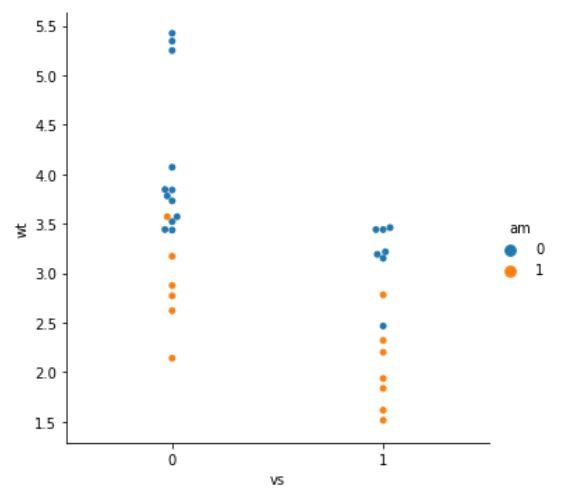 Learn how to save a swarm plot, created in seaborn, to a TIFF file.