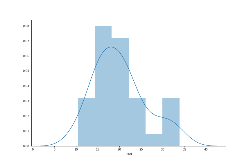 How to Save a Seaborn Plot as a File (e.g., PNG, PDF, EPS, TIFF)