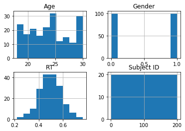 how to make a histogram using Pandas hist()