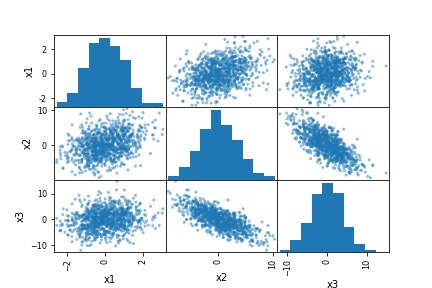pandas scatter matrix with histograms
