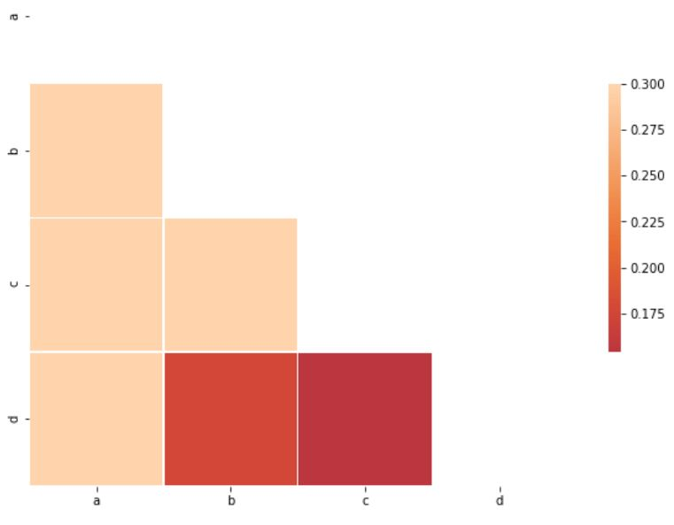 Correlation Matrix Visualized as a Heatmap using Seaborn