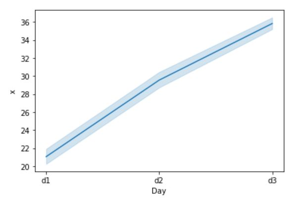 Simple Seaborn Line Graph with Confidence Interval (CI)