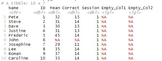 Empty Column added to the Dataframe in R