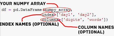 How to Convert a Numpy Array to a Pandas Dataframe setting column names and index column