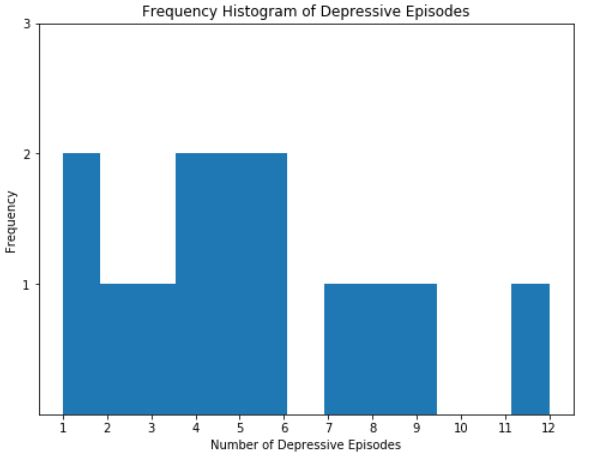 Pandas frequency histogram