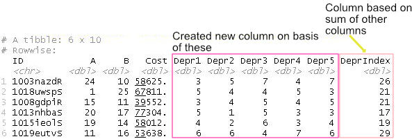 Dataframe with new column that was based on the sum of other columns