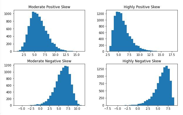 Pandas histogram showing skewness - right, and left, high and moderate
