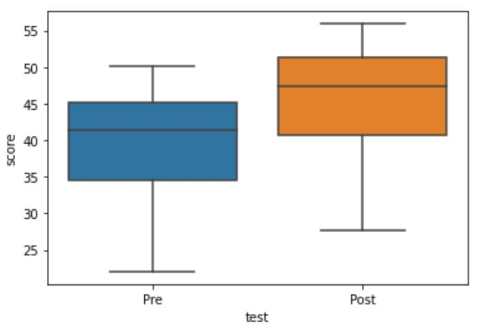 Paired sample boxplot