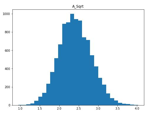 Square root transformed distribution