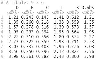 R absolute value from all columns containing numerical values