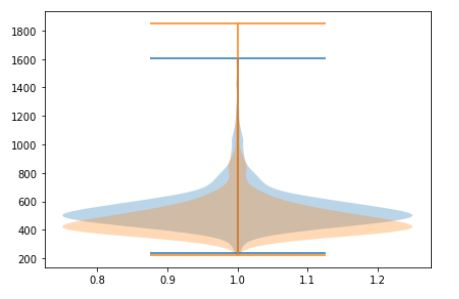 Grouped, overlapping, violin plot in Python