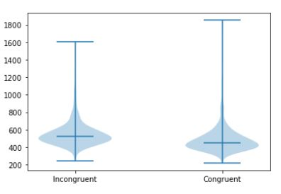 Grouped Violin plot in Python with Median