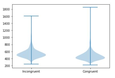 Grouped Violin Plot in Python