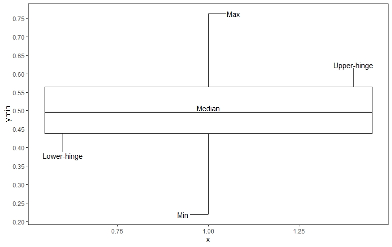 boxplot of the 5 number summary statistics calculated with R
